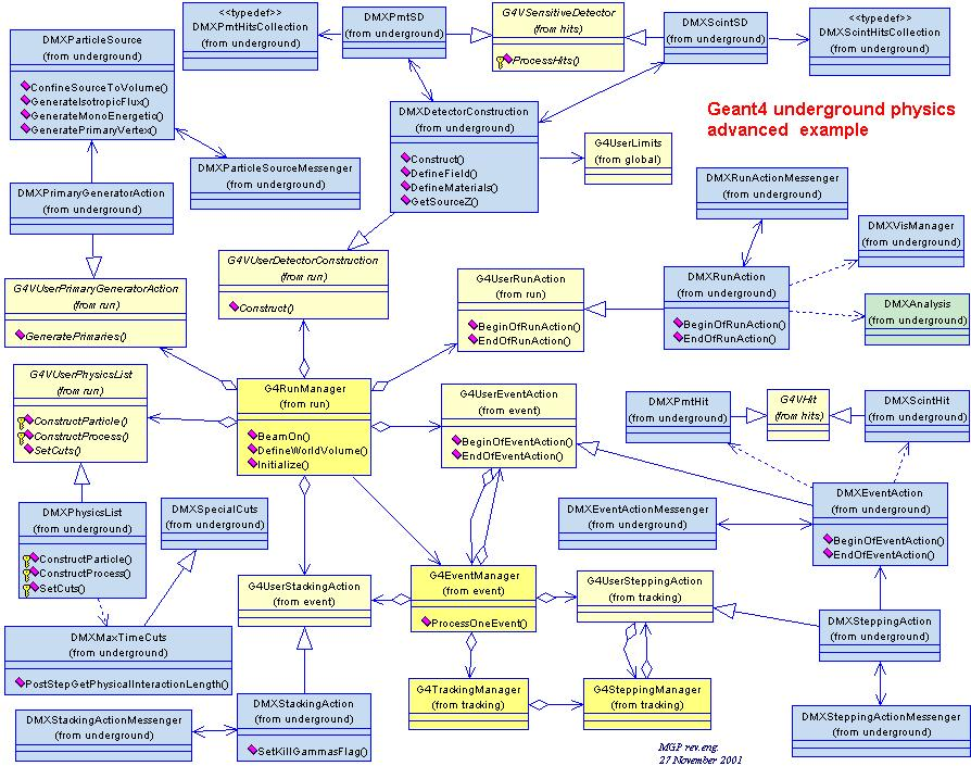 geant advanced examples    class diagram