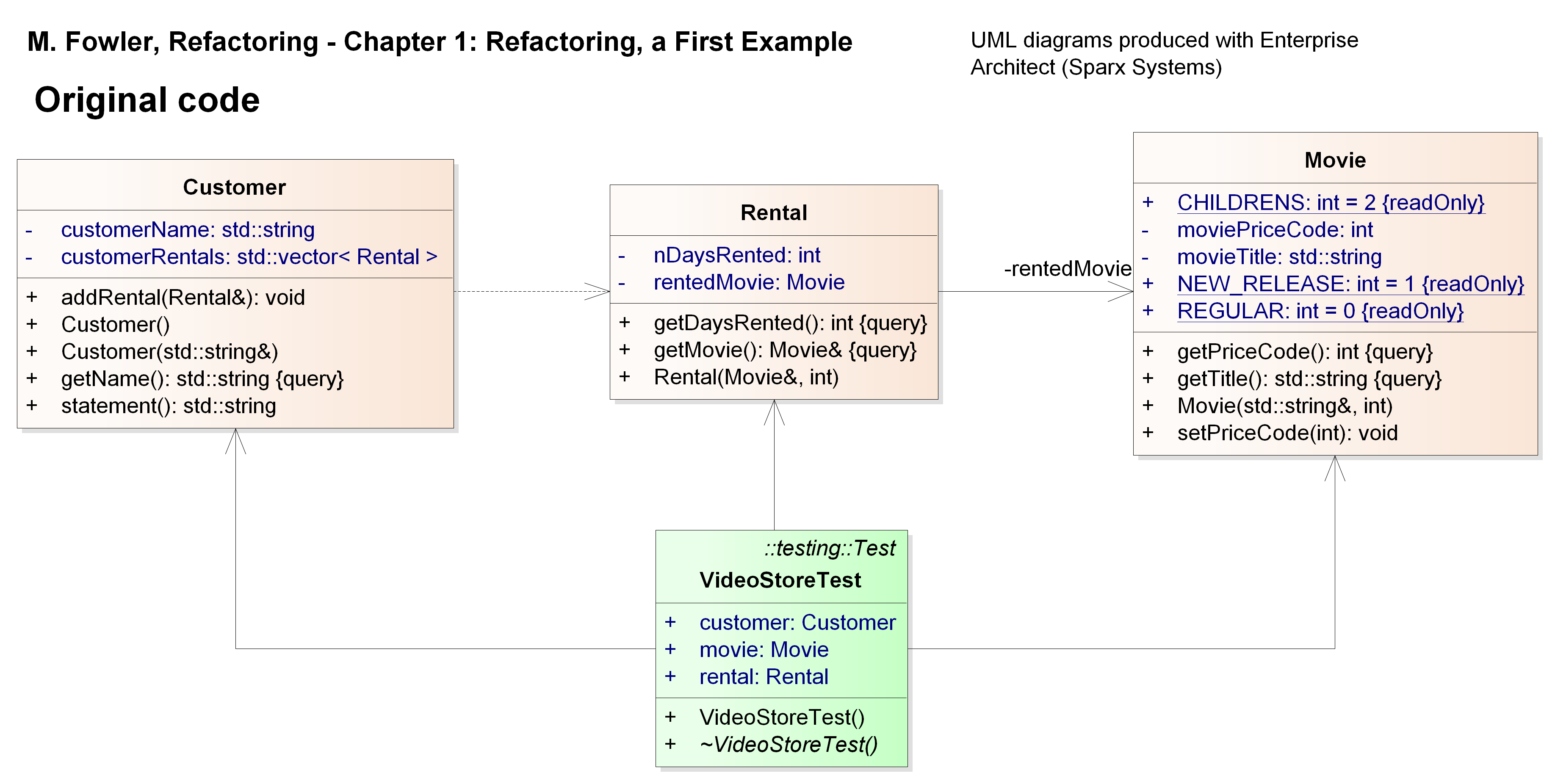 Refactoring exercise at advanced programming concepts 2017 and the corresponding sequence diagram which illustrates the behaviour of the code before any refactoring is ccuart Image collections
