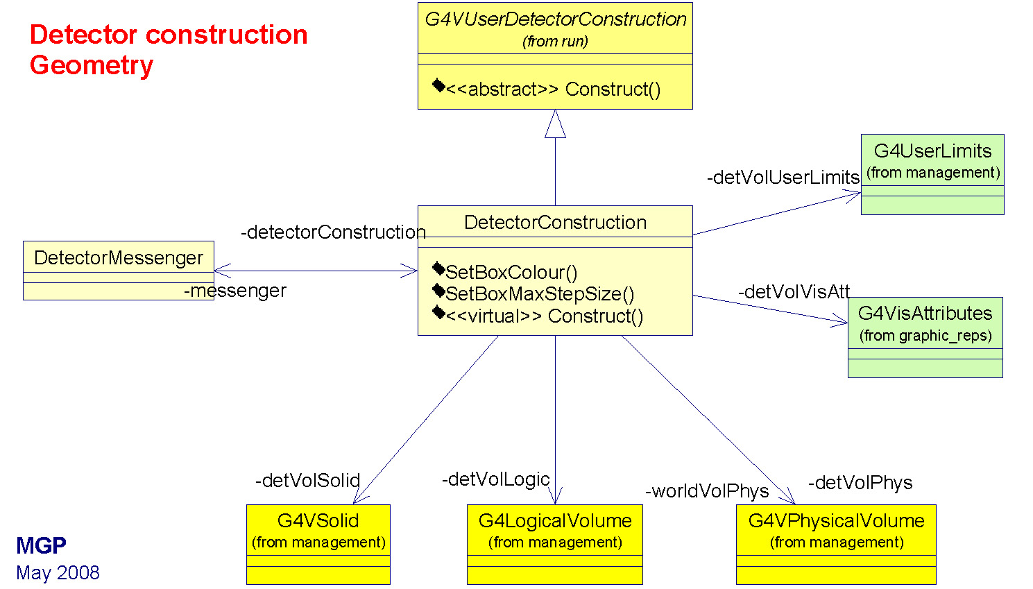 Geant4 tutorial ornl exercises day 2 class diagram 4a day 4 ccuart Choice Image